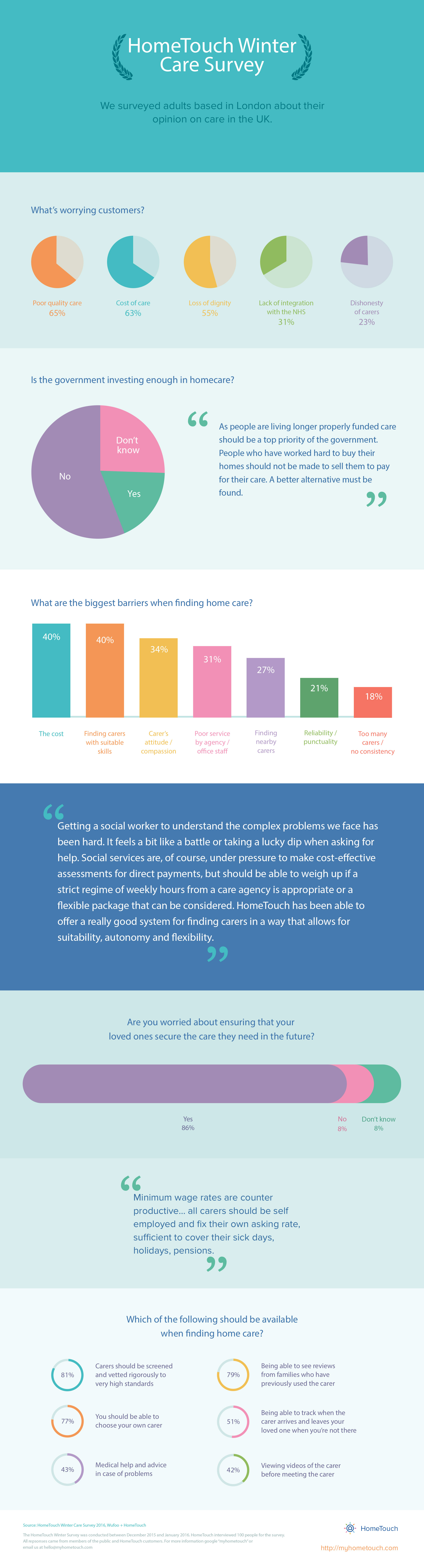 infographic3 HomeTouch Winter Care Survey, HomeTouch Blog